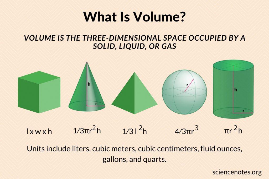 Volume Definition and Formulas