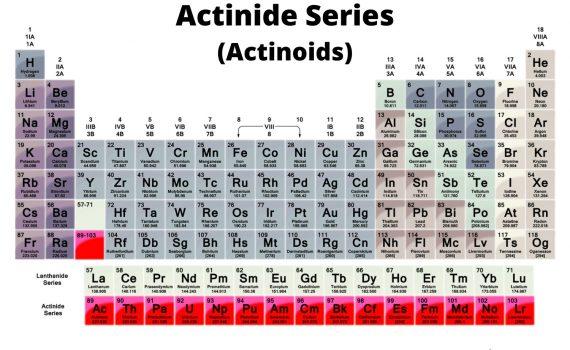 Actinide Series (Actinoids)