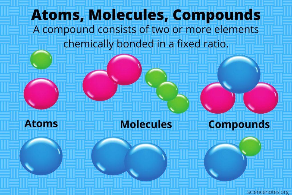 Atoms, Molecules, Compounds