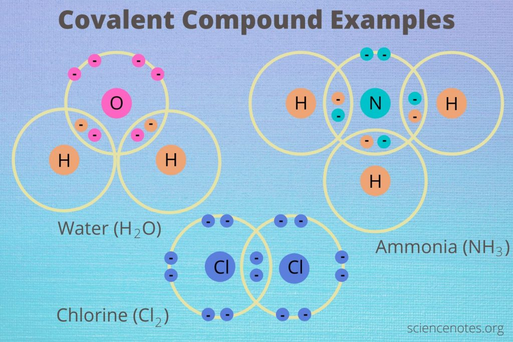 Covalent Compound Examples