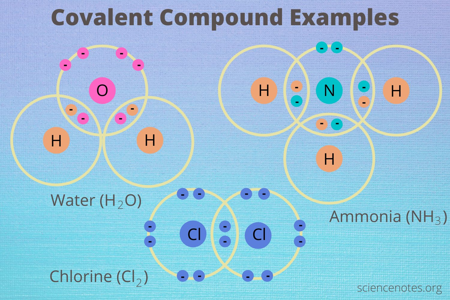 Covalent Compounds   Examples and Properties