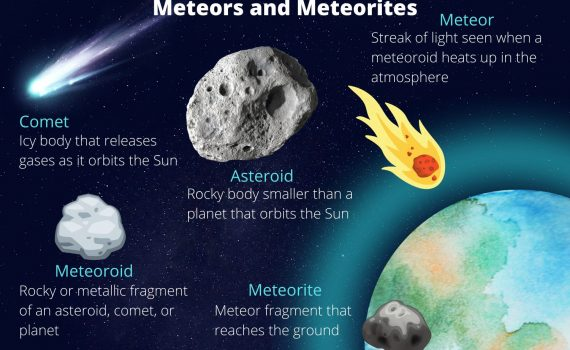 Difference between meteoroids, meteors, meteorites, asteroids, and comets.
