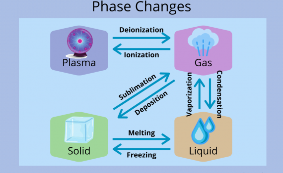 Phase Changes of Matter