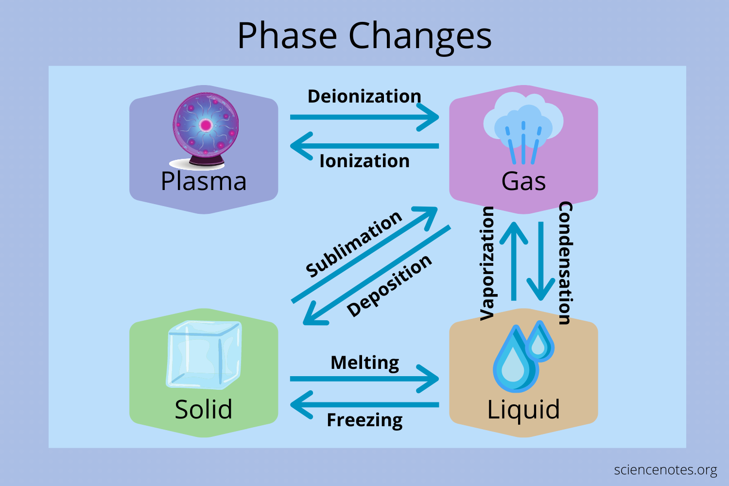 Phase Change Diagram and DefinitionScience Notes