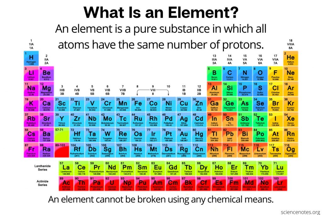 Element Definition and Periodic Table