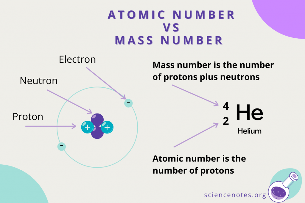 Atomic Number vs Mass Number