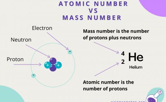 Atomic Number vs Mass Number
