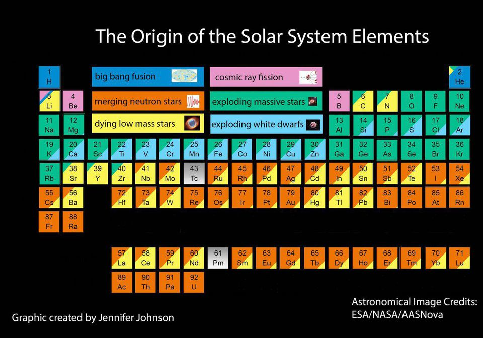 Nucleosynthesis of the Elements of the Periodic Table