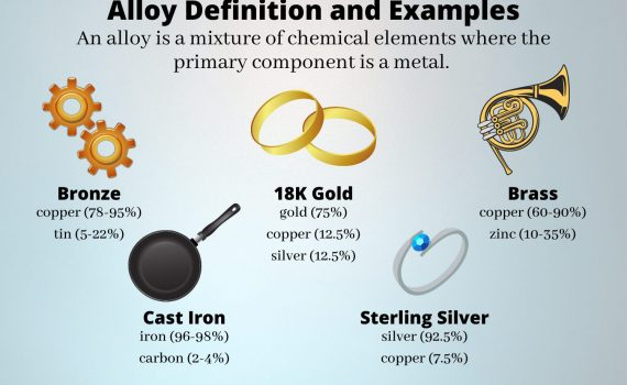 Alloy Definition and Examples