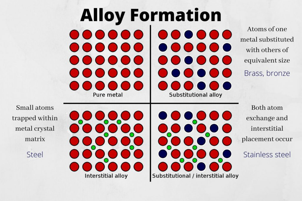 Alloy Formation Methods