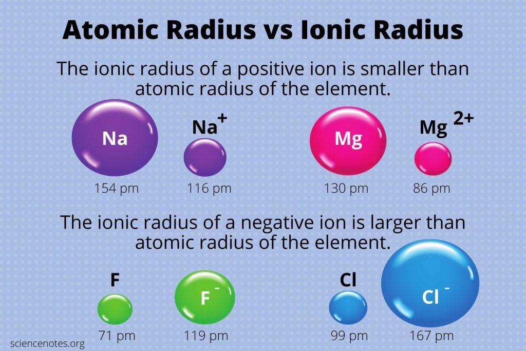 Atomic Radius vs Ionic Radius