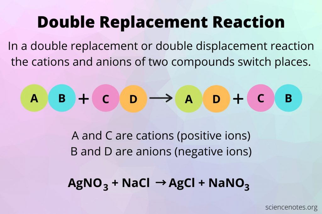 Double Replacement Reaction - Double Displacement Reaction