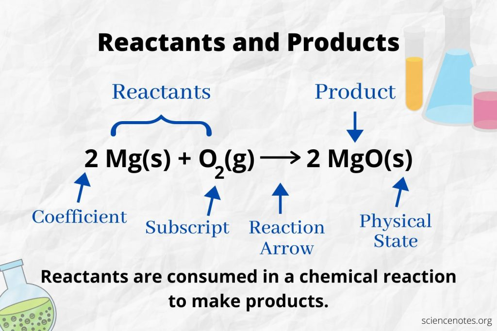 Reactants and Products in Chemistry