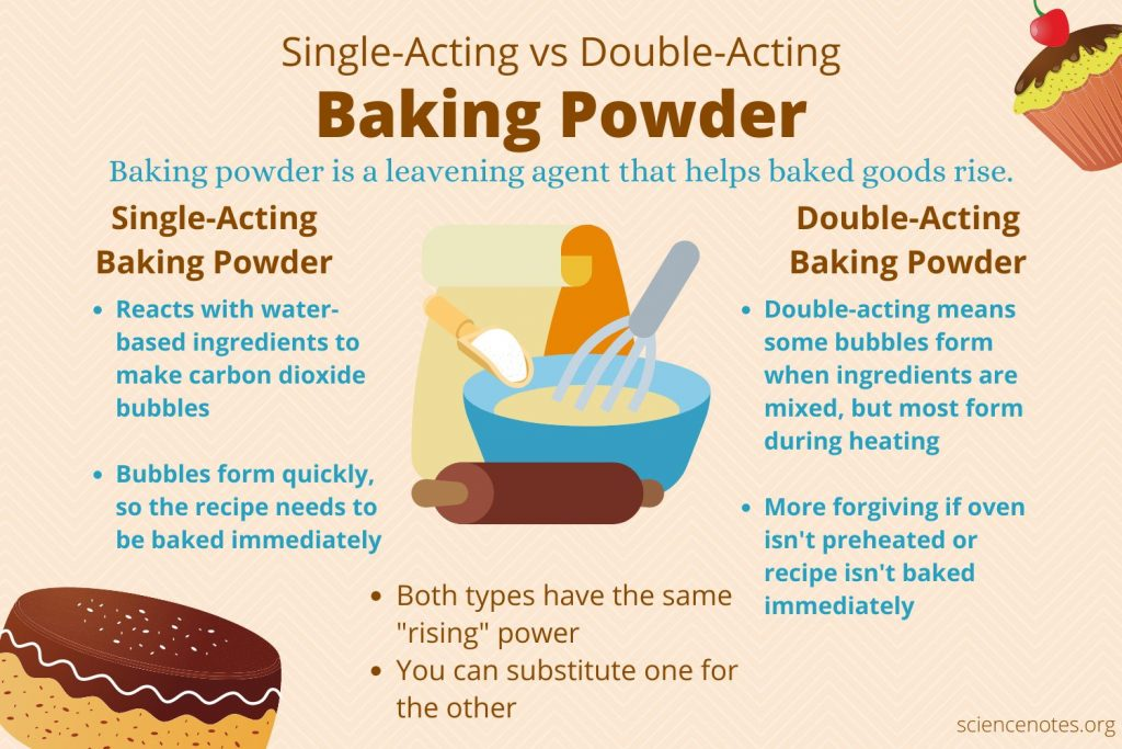 Single-Acting vs Double-Acting Baking Powder