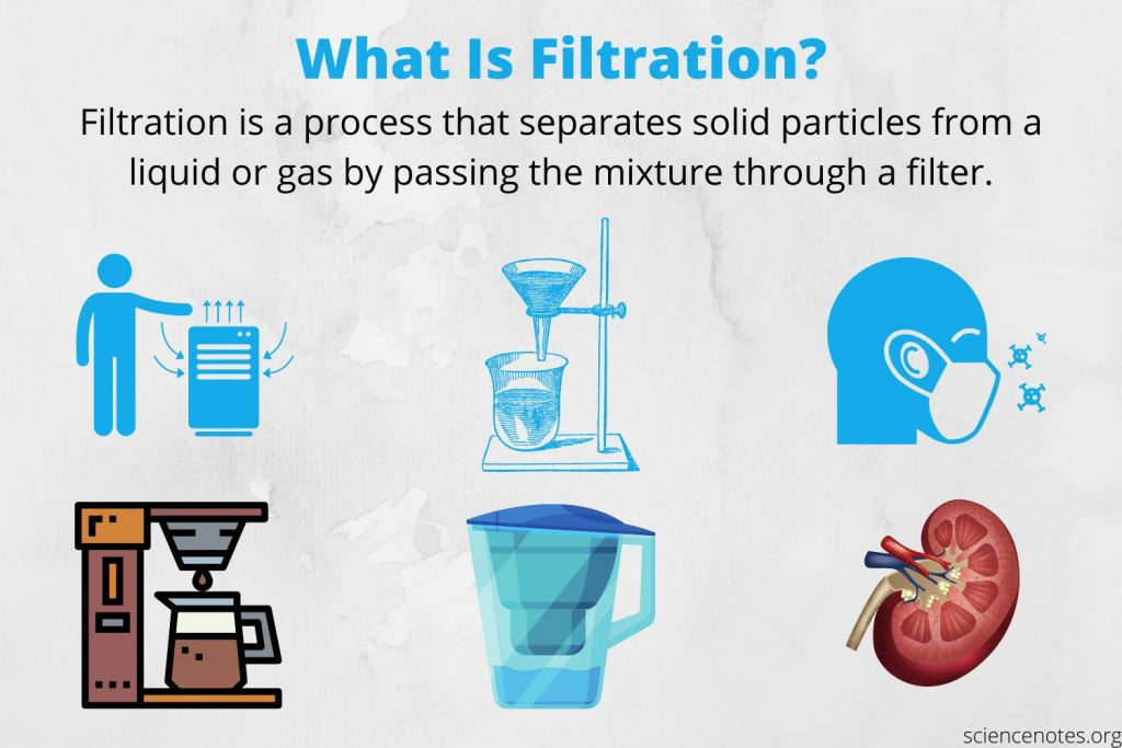 What Is Filtration?