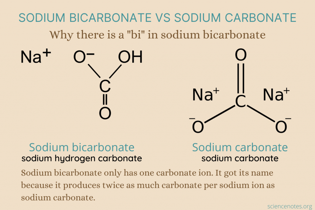 Why baking soda is called sodium bicarbonate