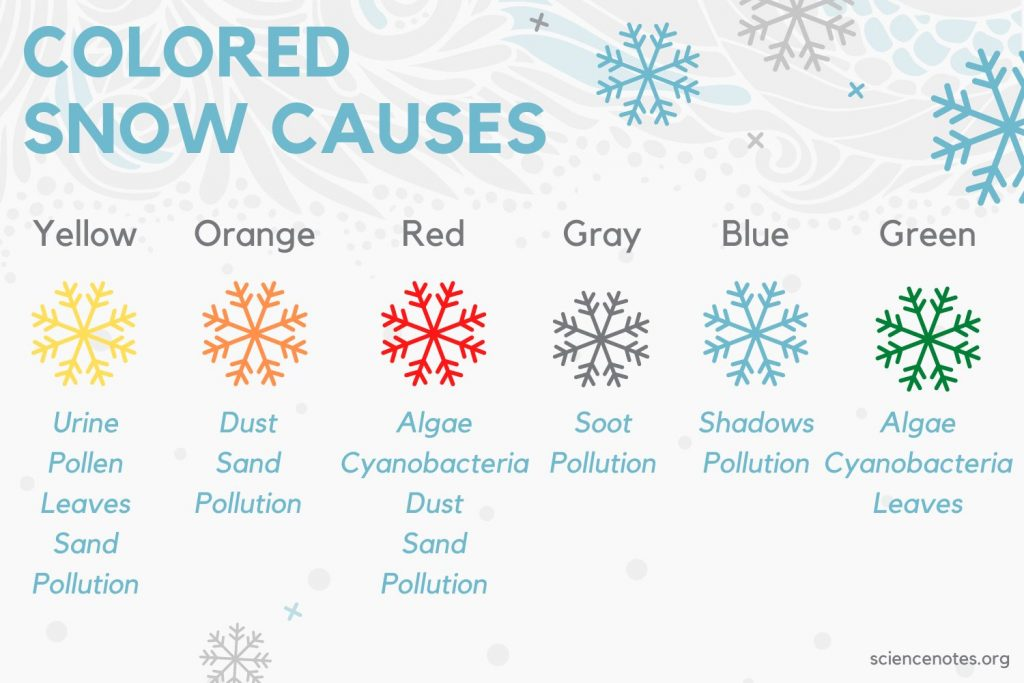 Causes of Colored Snow