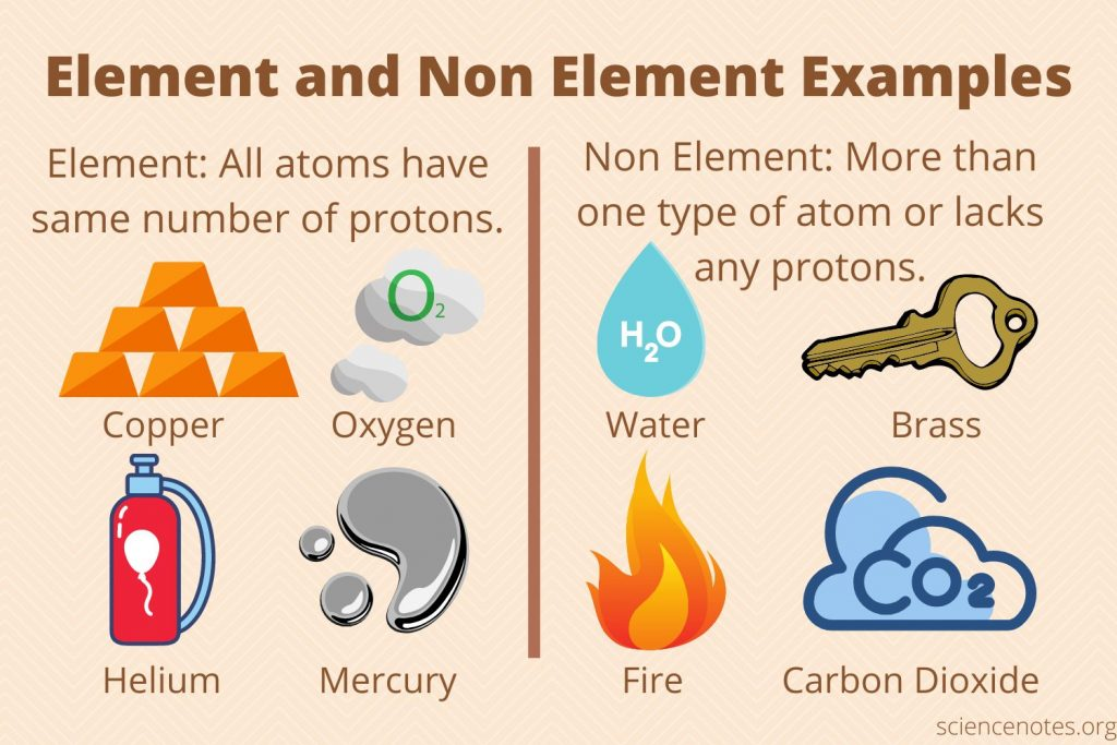 Element and Non Element Examples
