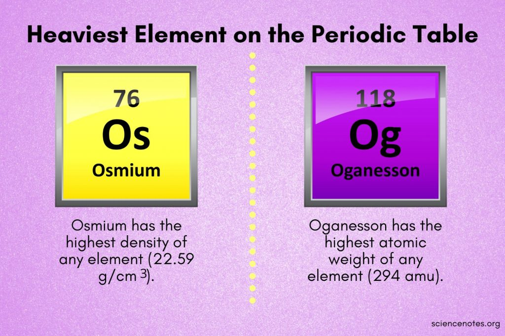 Densest or Heaviest Element on the Periodic Table