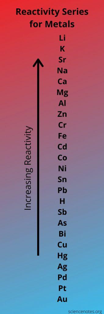 Reactivity Series for Metals