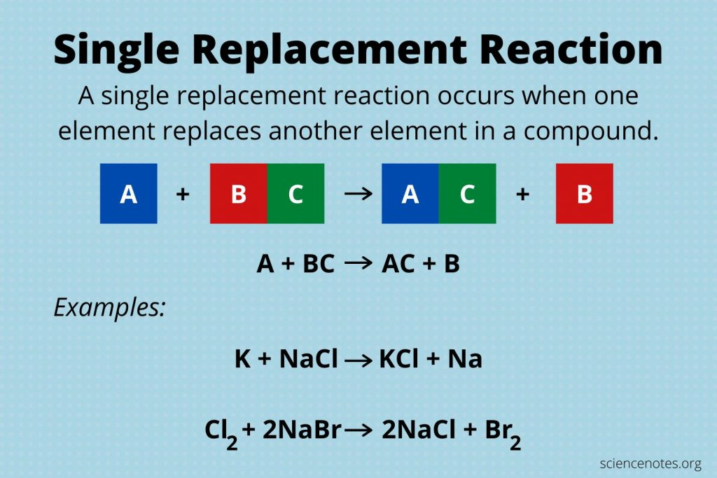 Single Replacement Reaction Definition and Examples