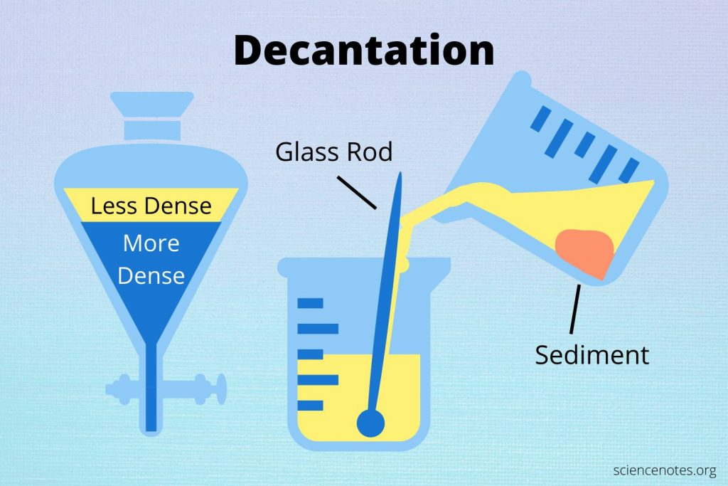 What Is Decantation? Definition in Chemistry