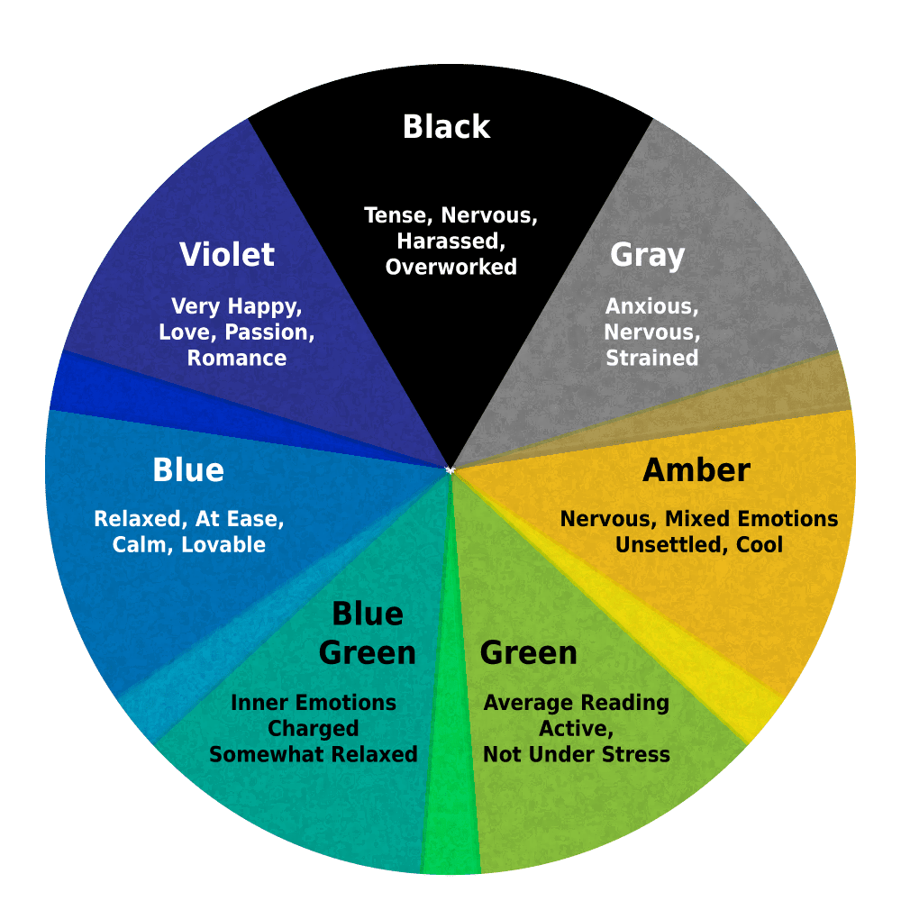 Chart of Mood Ring Colors and Their Meanings
