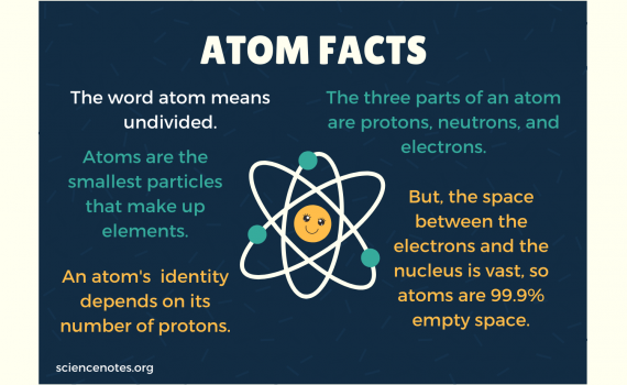 Atom Facts