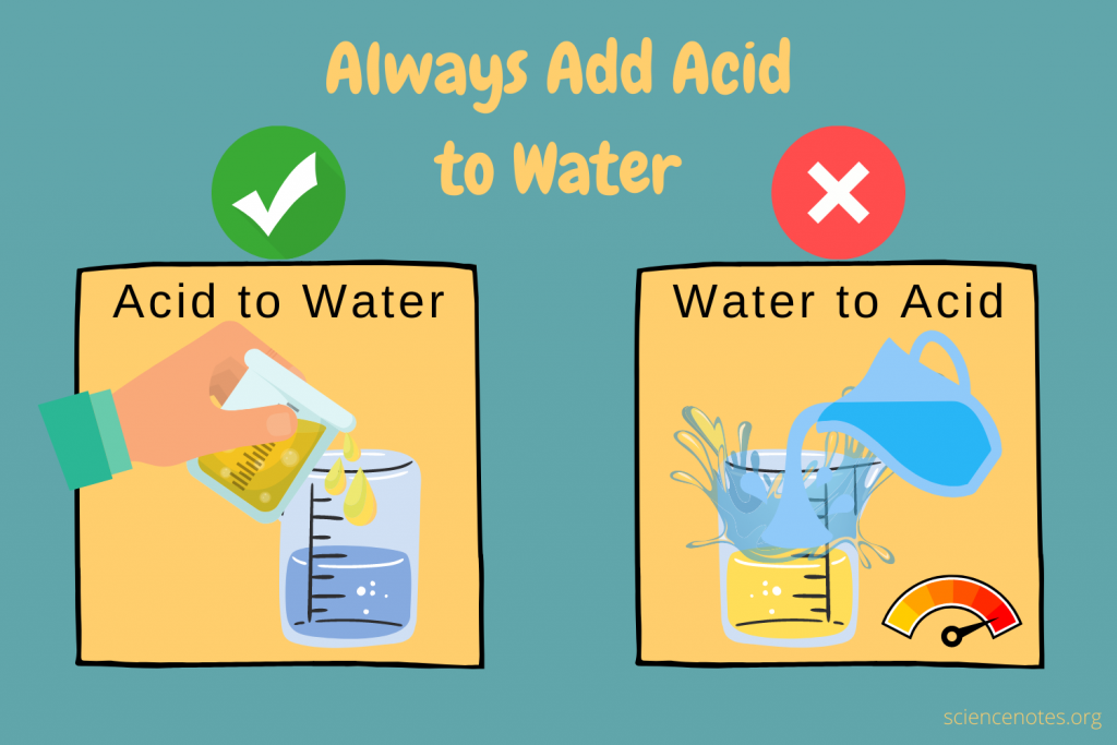 Always Add Acid to Water