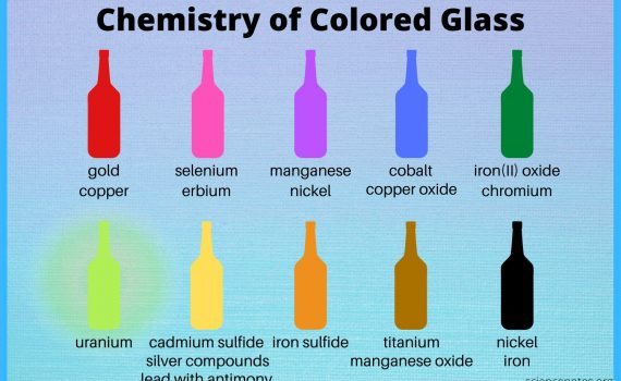 Chemistry of Colored Glass