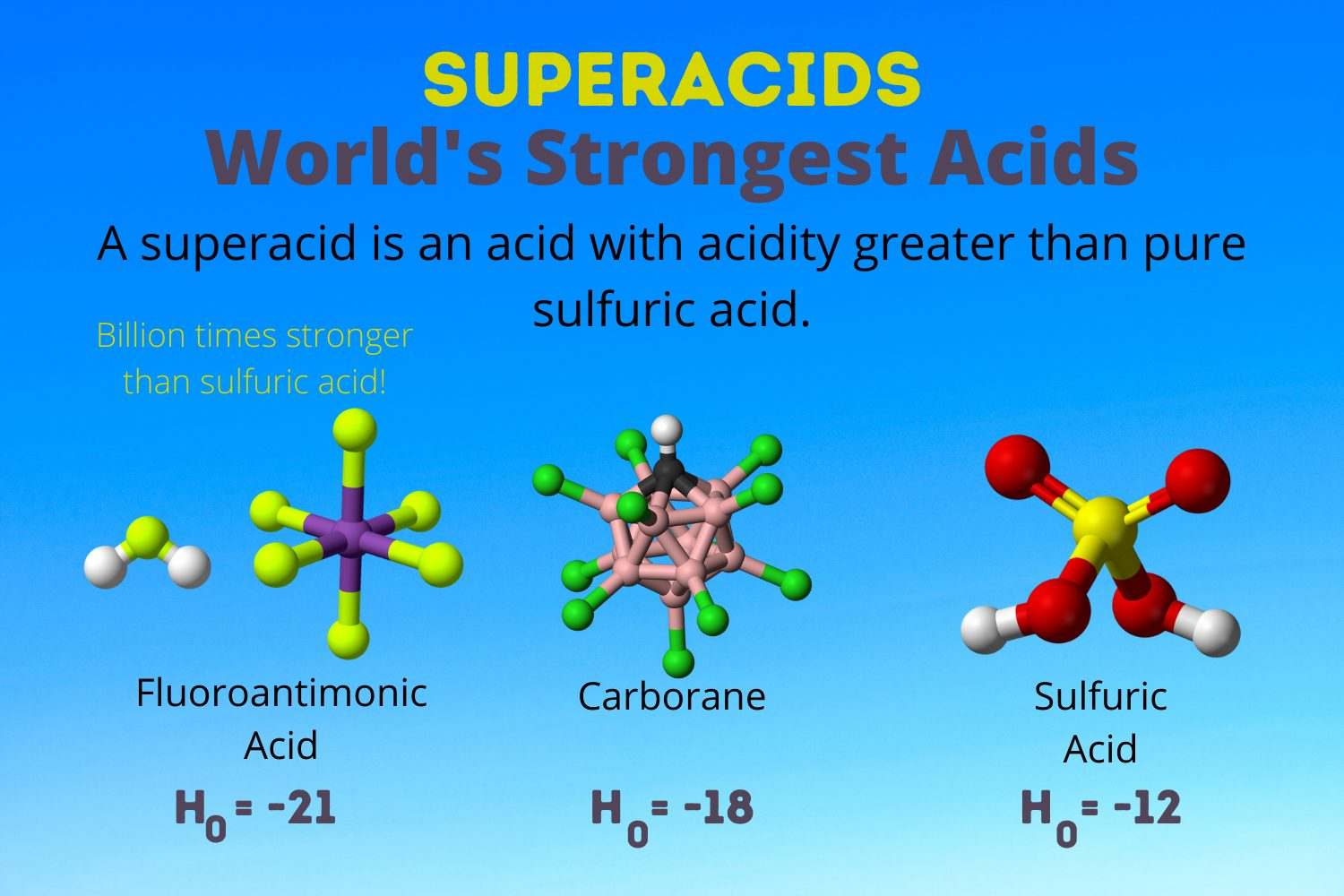 The World's Strongest Acid   The Superacids
