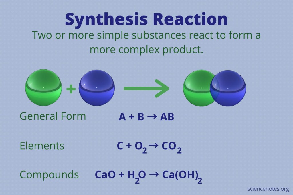 Synthesis Reaction Definition and Examples