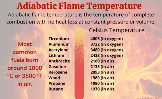 Adiabatic Flame Temperature Chart