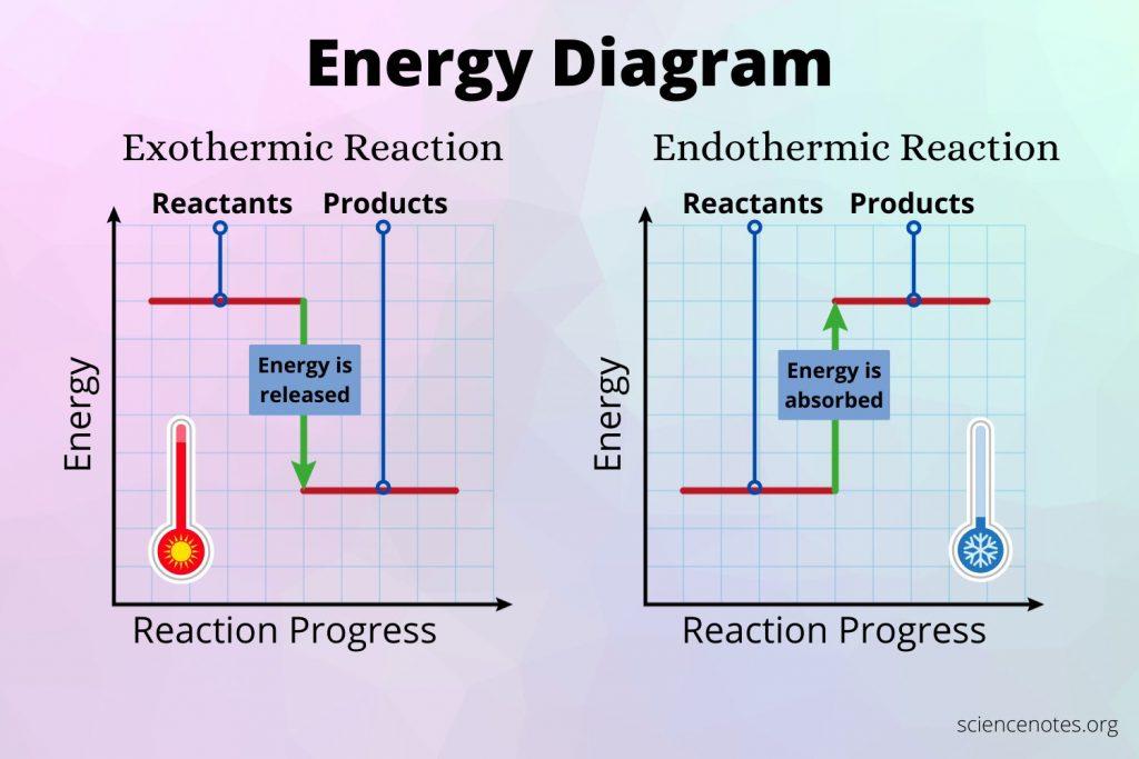 Energy Diagram - Exothermic vs Endothermic Reactions