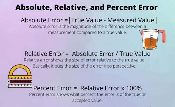 Absolute, Relative, and Percent Error