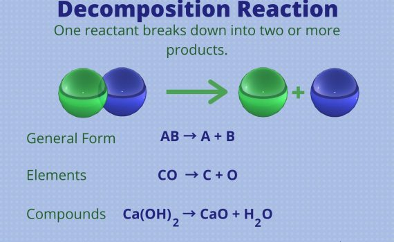 Decomposition Reaction in Chemistry