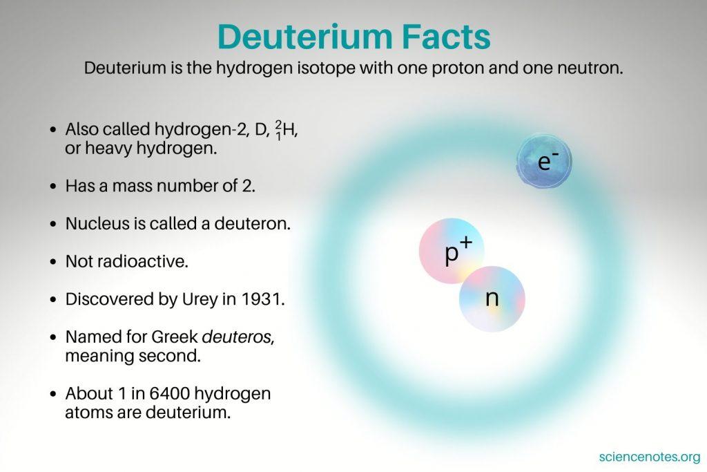 Deuterium Facts