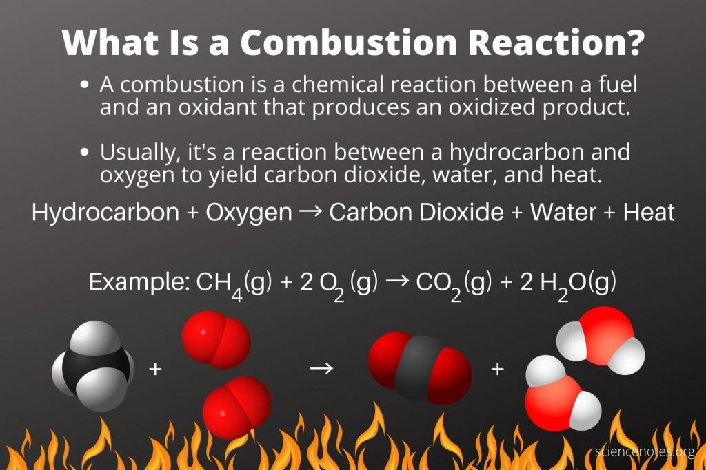 What Is a Combustion Reaction?