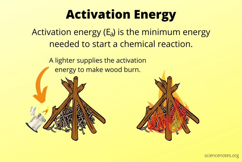 Activation Energy Definition
