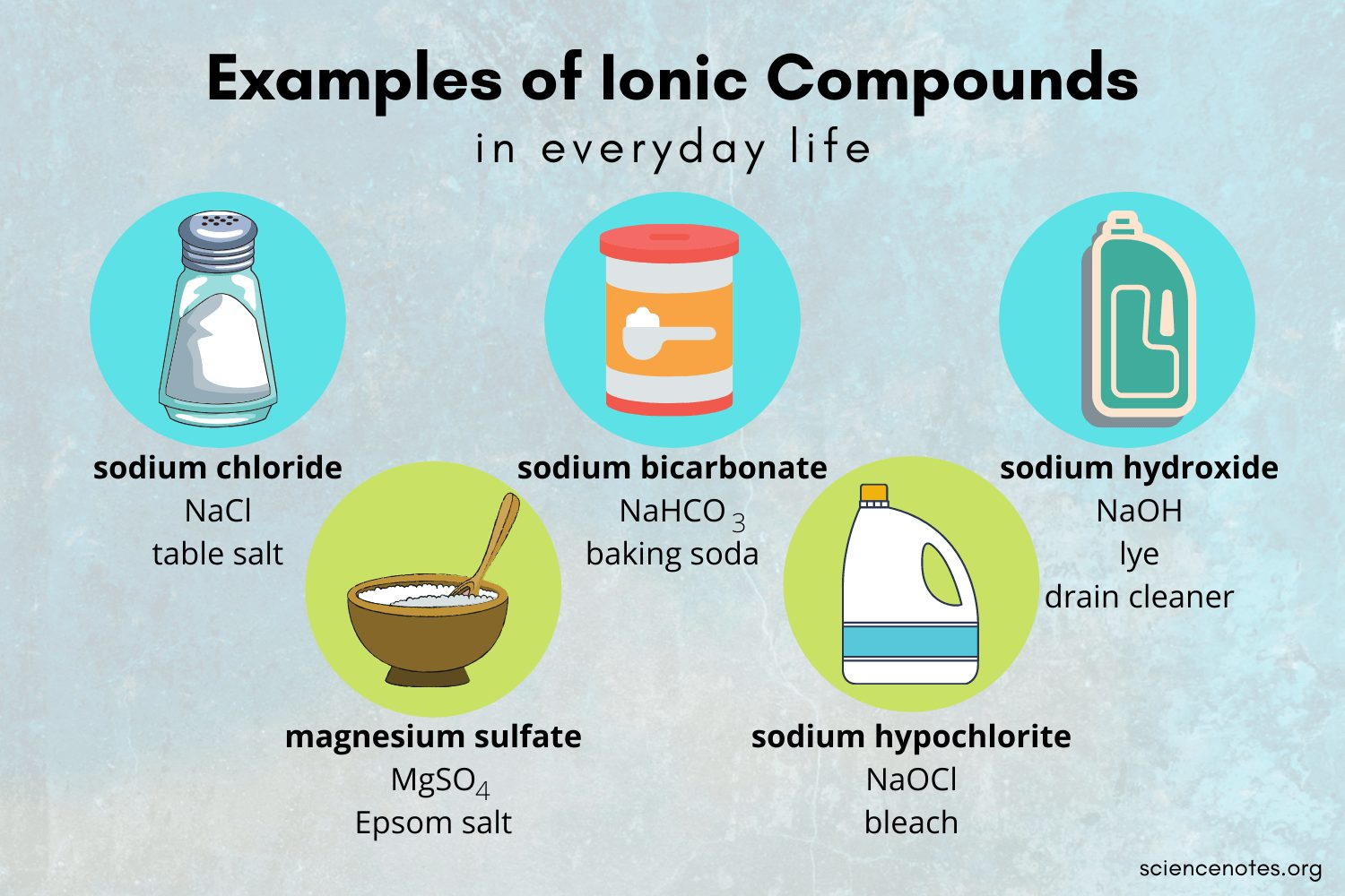 Examples of Ionic Compounds in Everyday Life