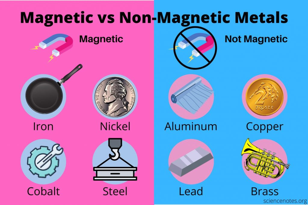Magnetic vs Non-Magnetic Metals