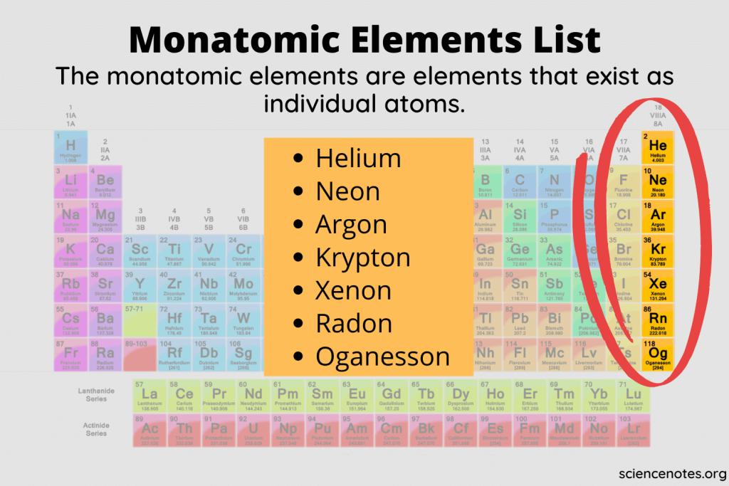 Monatomic Elements