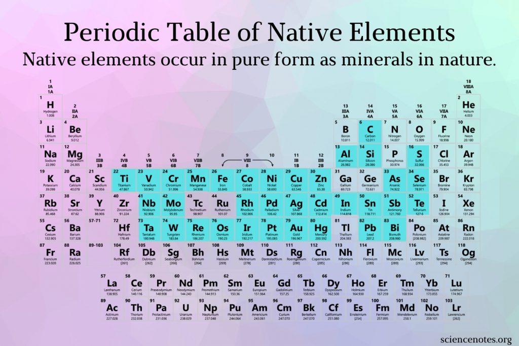 Periodic Table of Native Elements