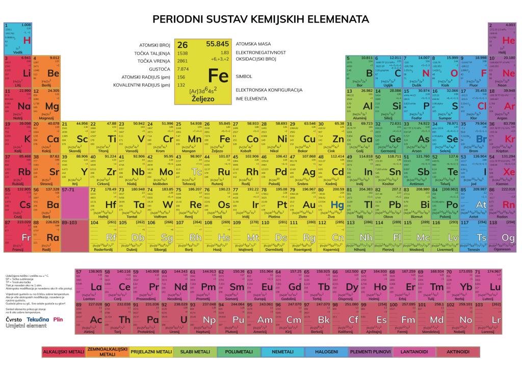 Periodni Sustav Kemijskih Elemenata - Croatian Periodic Table