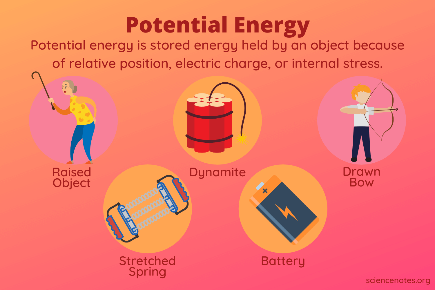 What Is Potential Energy? Potential Energy Examples