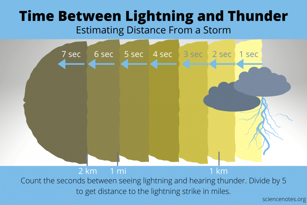 Time Between Lightning and Thunder
