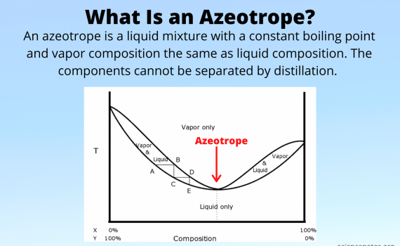 What Is an Azeotrope?