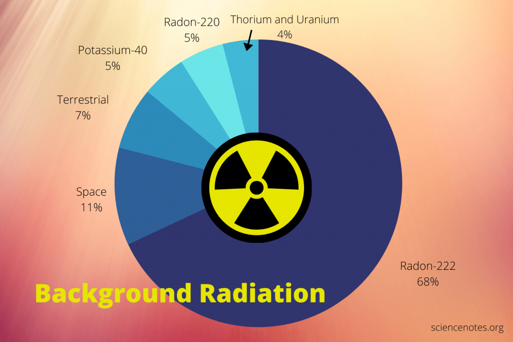 Background Radiation Pie Chart
