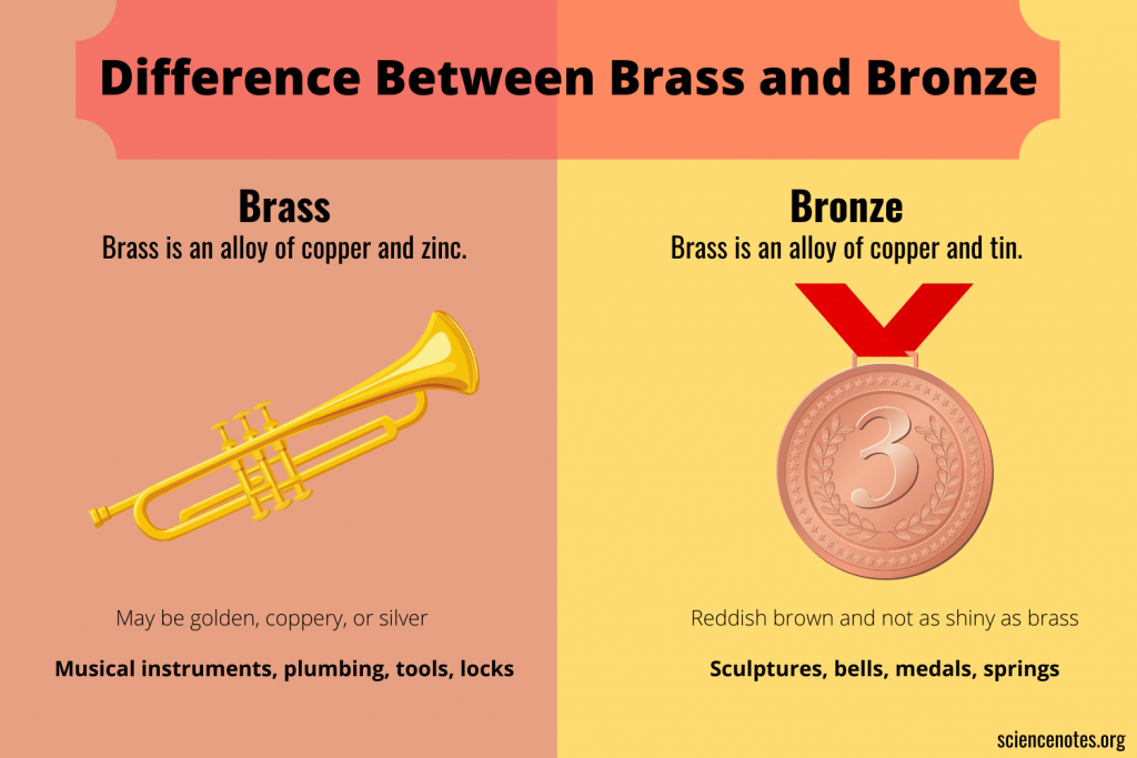 Difference Between Brass and Bronze